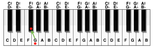 the musical alphabet the accidentals self taught guitar lessons. Black Bedroom Furniture Sets. Home Design Ideas
