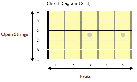 How To Read Guitar Chord Diagrams Self Taught Guitar Lessons
