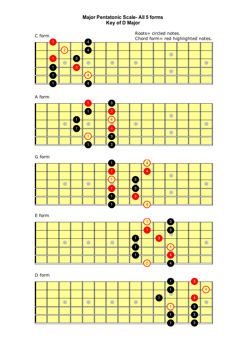 learn how to solo with the minor pentatonic scale