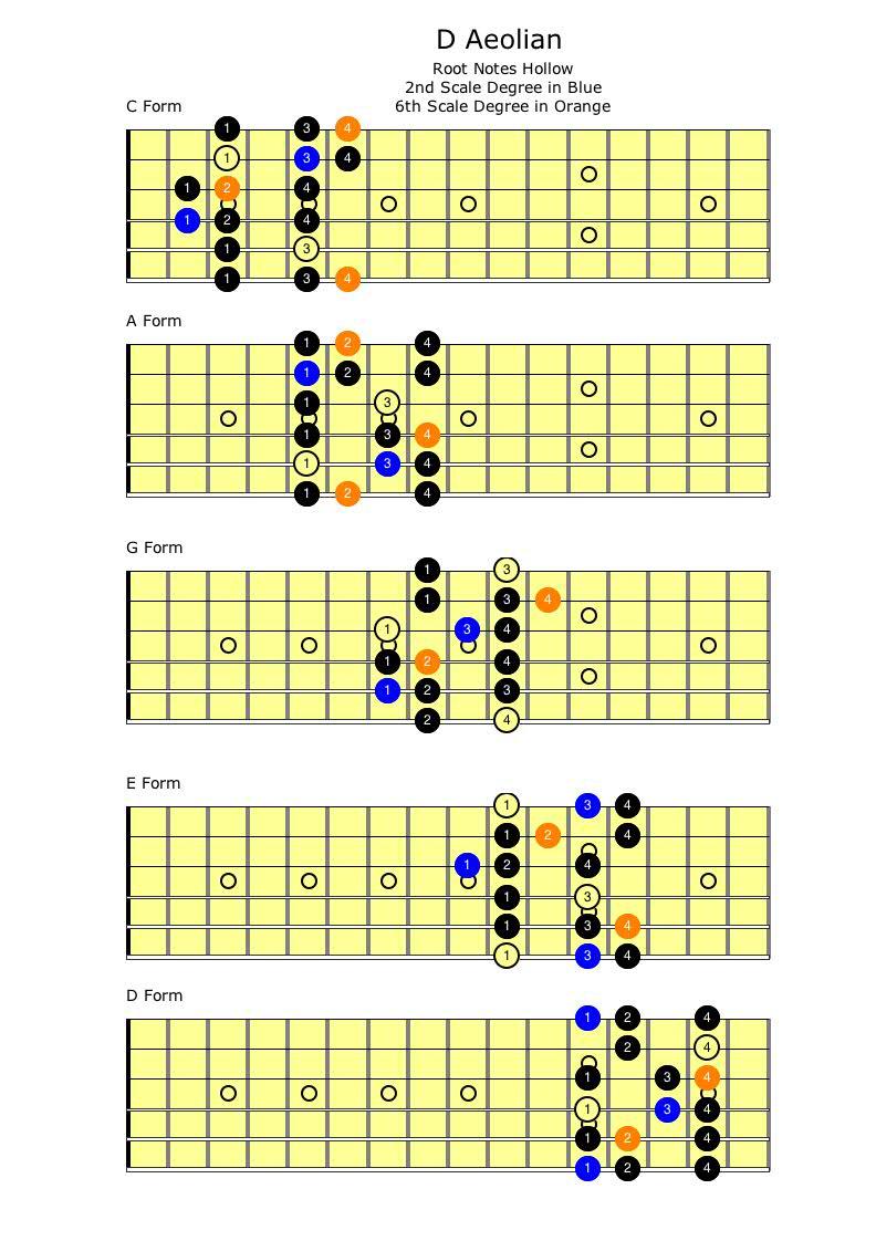 Free printable guitar chord chart Basic Guitar Chords