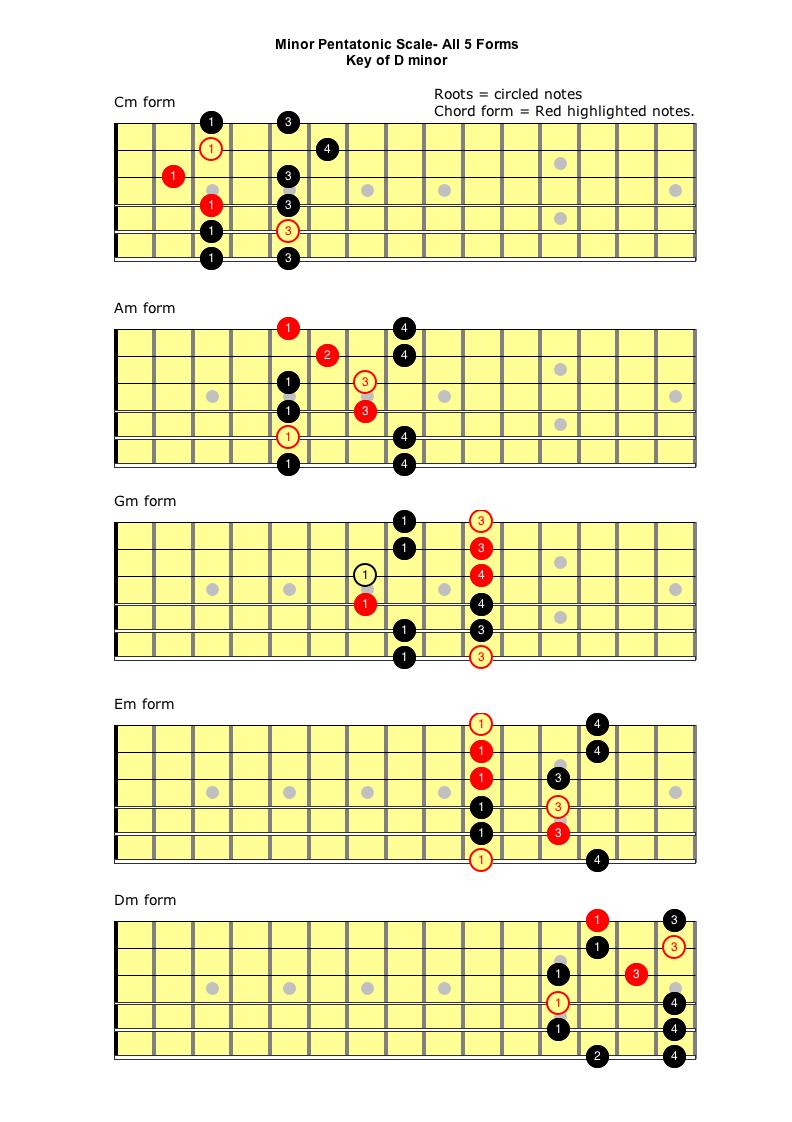 minor pentatonic scale self taught guitar lessons. Black Bedroom Furniture Sets. Home Design Ideas