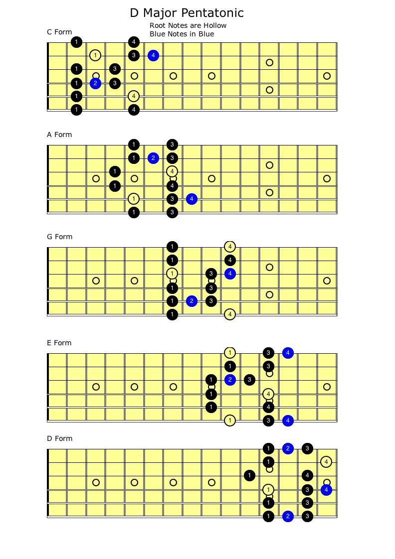 C Pentatonic Major Guitar Scales