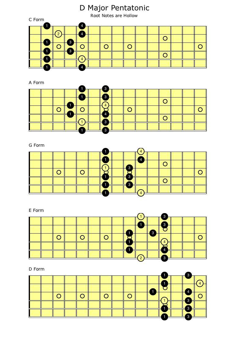 C Major Pentatonic Scale Guitar C Major Pentatonic Sca...