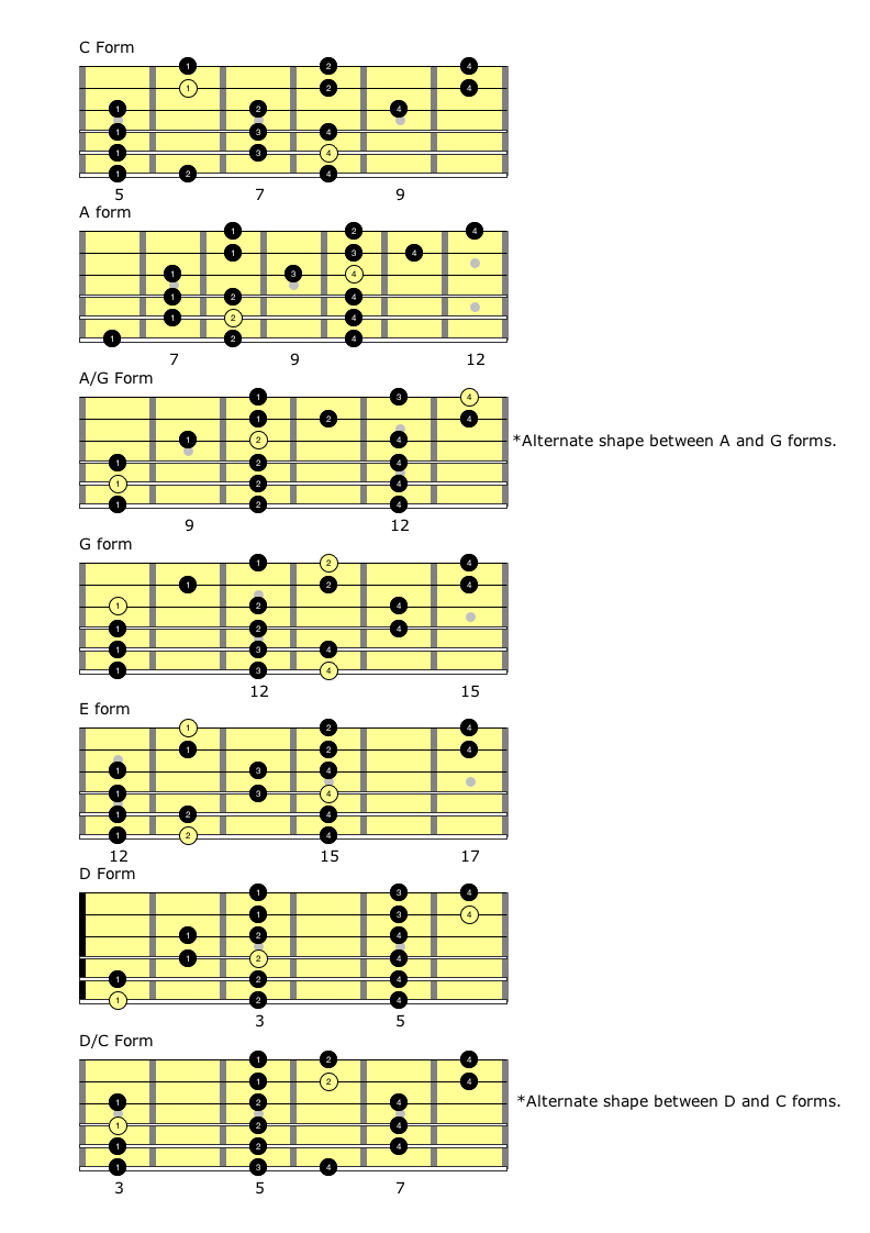 3 per string major scale self taught guitar lessons. Black Bedroom Furniture Sets. Home Design Ideas