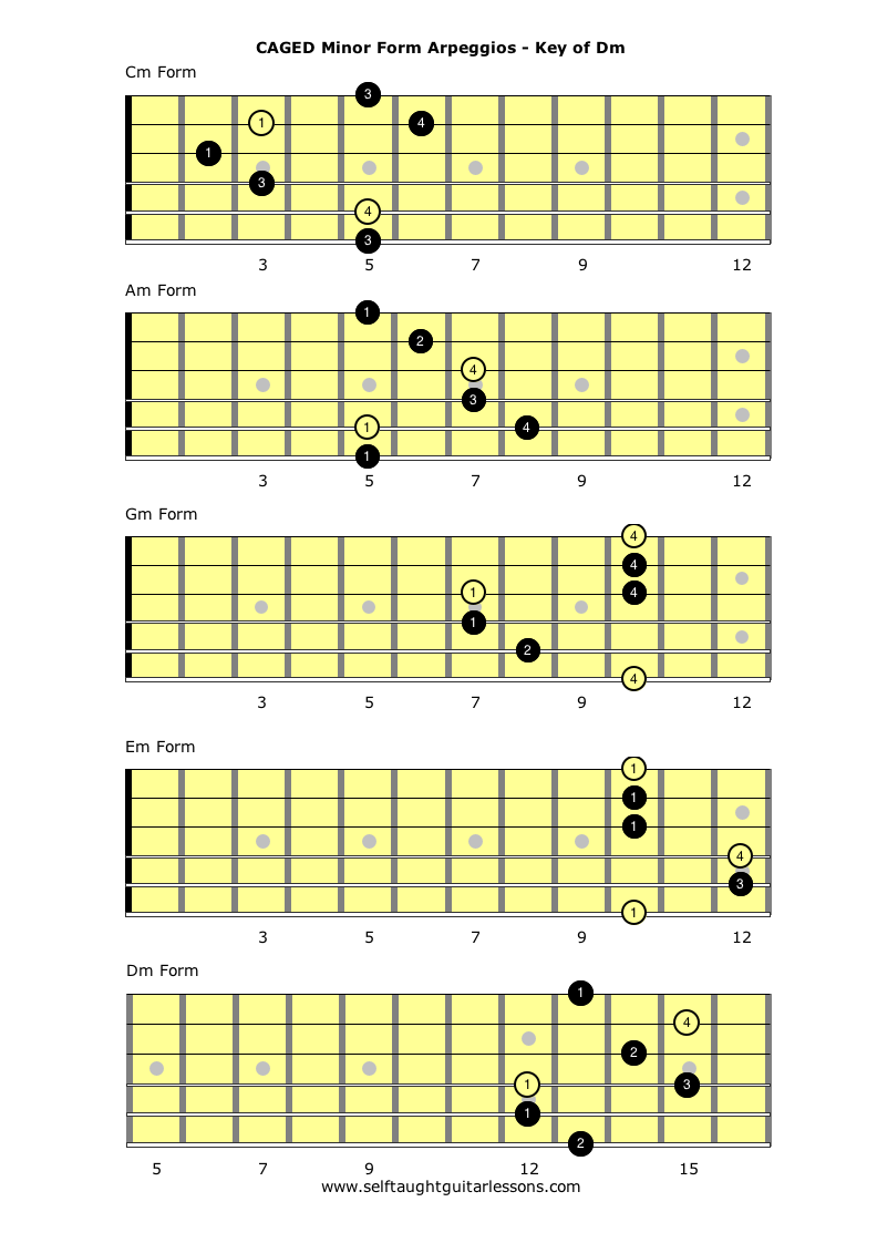 Gm guitar