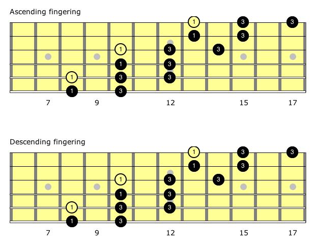 major pentatonic scale guitar pdf