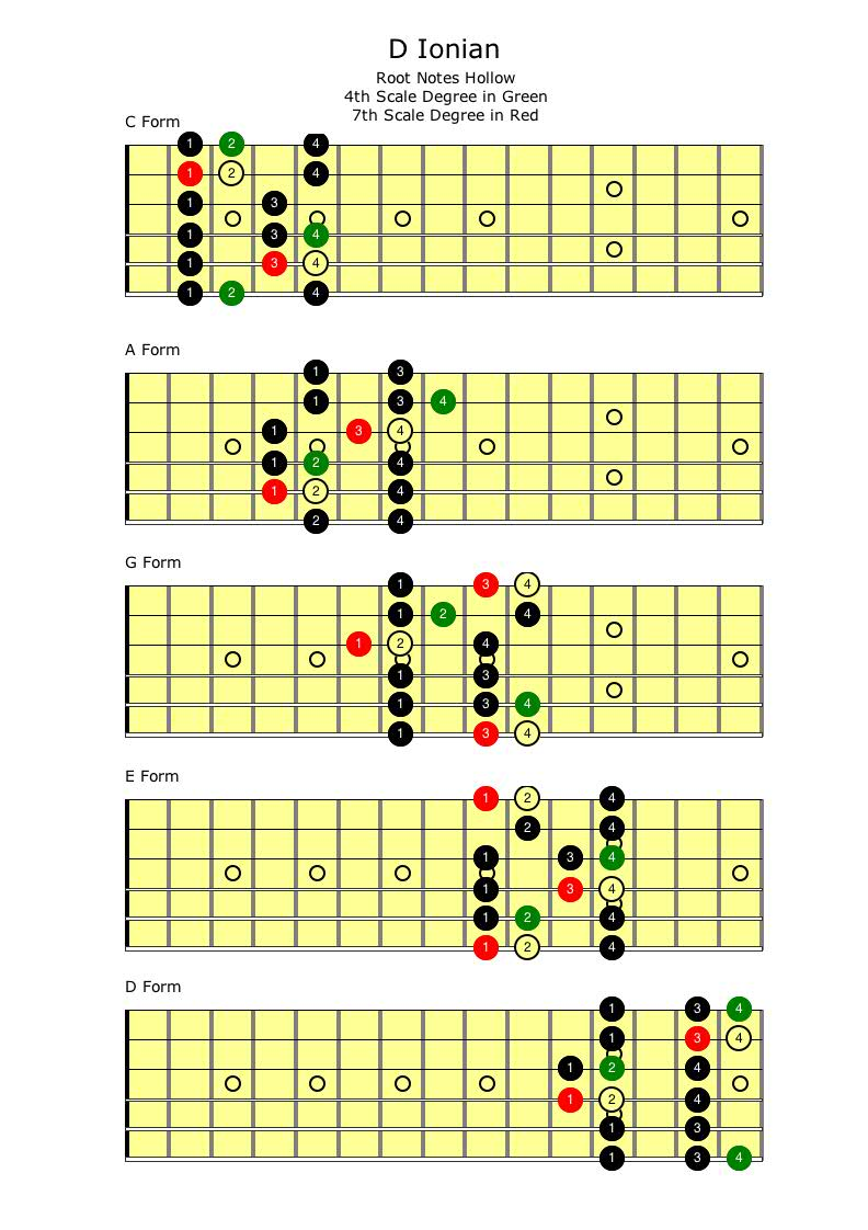 Major Scale Self Taught Guitar Lessons How To Read Chord Diagrams The Above Diagram Is Pentatonic With 4th And 7th Degrees Added In Green Red Result Ionian
