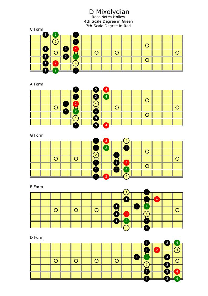 Mixolydian Scale Self Taught Guitar Lessons How To Read Chord Diagrams D